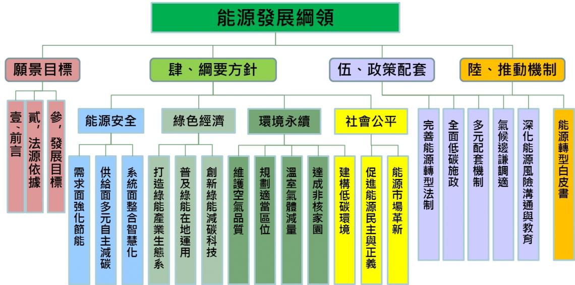 圖1、能源發展綱領架構圖